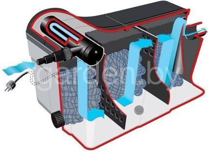 Комплект фильтрации для пруда до 16 м. куб Heissner FPU 16000