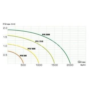 Фонтанный насос для малых прудов AQUAEL AQUAJET PFN 2000