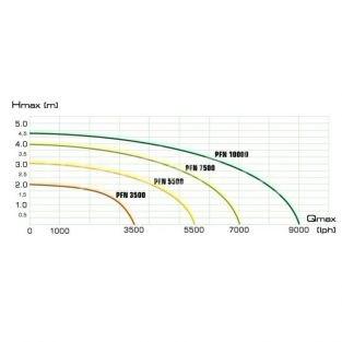 Фонтанный насос AQUAEL AQUAJET PFN 7500