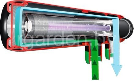 Стерилизатор прудовой Sun Sun CUV-236