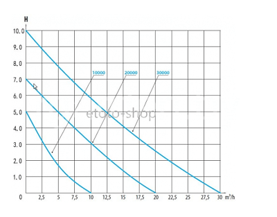 Насос прудовый TSP-10000