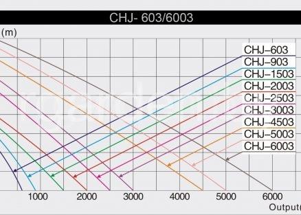 Насос для фонтана CHJ- 5003
