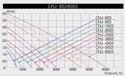 Насос фонтанный CHJ-4503