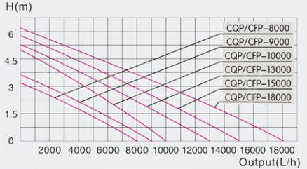 Насос для пруда и фонтана CFP-8000